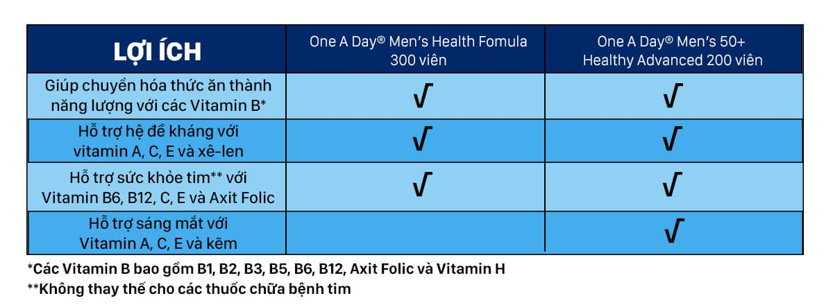 One A Day Men Benefits