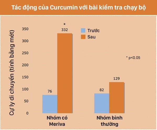 trunature-tacdongcuacurcumin-chart