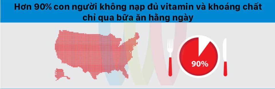 90% con nguoi khong nap du chat