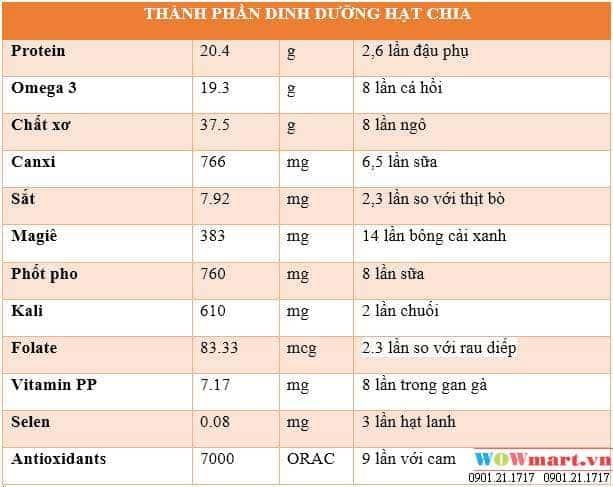 thanh-phan-dinh-duong-hat-chia-uc-seeds-organic-raw-giau-omega-3a