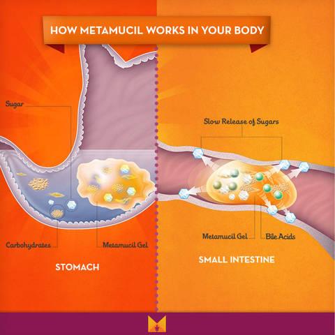 Bột hòa tan giảm cân không đường Metamucil MultiHealth Fiber Sugar Free 228 liều lượng