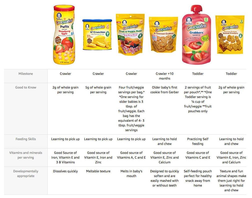 Sữa chua khô Mỹ Gerber Graduates Yogurt Melts (Nhiều loại)