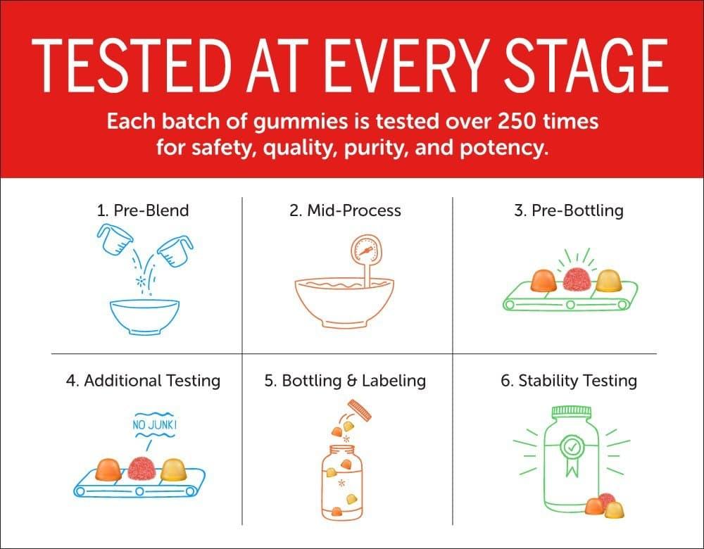 Kẹo dẻo bổ sung Vitamin và Chất xơ cho bé Smarty Pants Kid Complete and Fiber