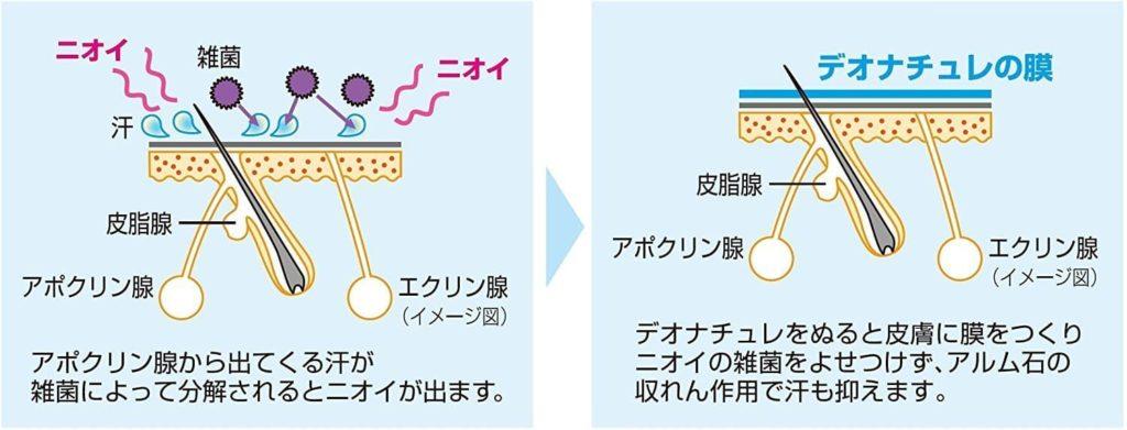 Sáp lăn khử mùi đá khoáng Soft Stone Nhật Bản 20g