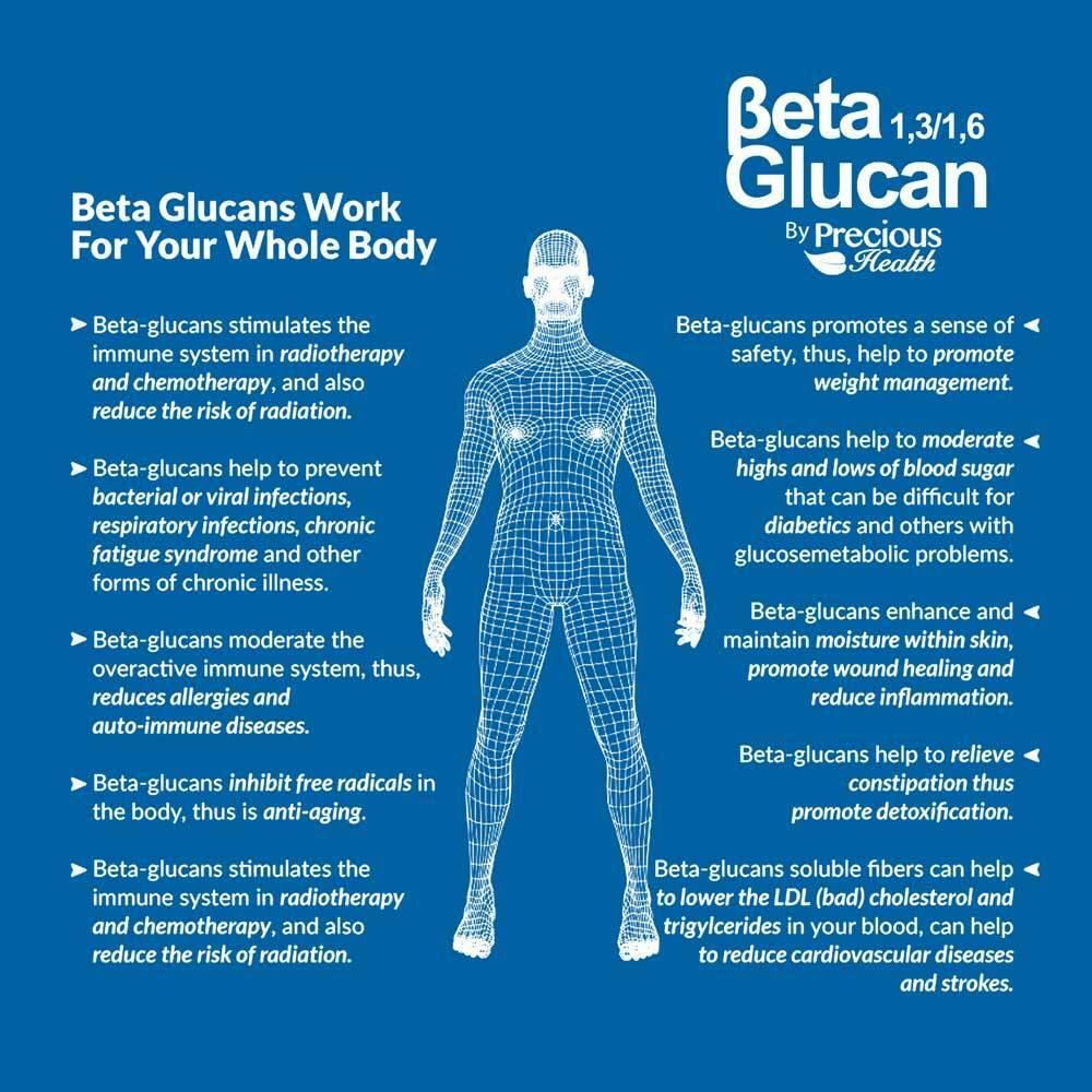 Viên hỗ trợ hệ thống miễn dịch và tim mạch BETA GLUCAN 1,3/1,6-D-GLUCAN 250mg 90 viên